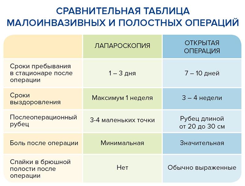 maloinvazivnaya-xirurgiya